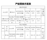 关于内蒙古华云新材料有限公司承接阳新鸿骏铝业有限公司6万吨电解铝产能 指标置换方案的公示