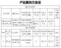 关于内蒙古华云新材料有限公司承接阳新鸿骏铝业有限公司6万吨电解铝产能 指标置换方案的公告