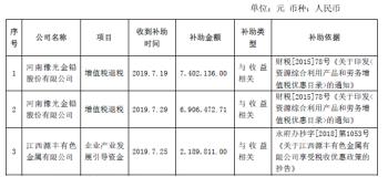 河南豫光金铅股份有限公司收到政府补助资金