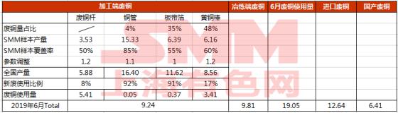 6-8月份废铜消费量减少 废铜产粗铜减少明显