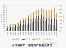 高质量发展中的中国铅锌工业