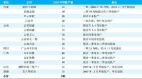 """2019年中信期货铝年报:供应""""深蹲""""到""""跳跃"""" 铝价重负下行"""