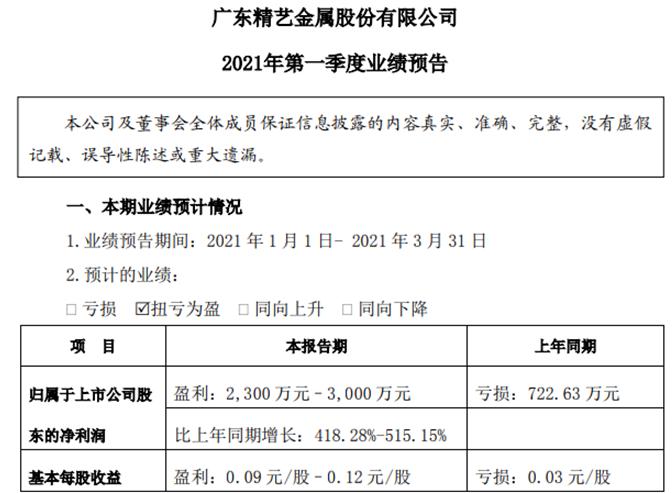 精艺股份2021年一季度净利2300万–3000万 销售毛利同比上升