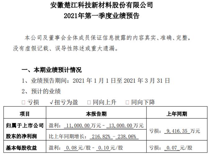 楚江新材2021年一季度净利1.1亿元至1.3亿元 产品盈利能力同比增长