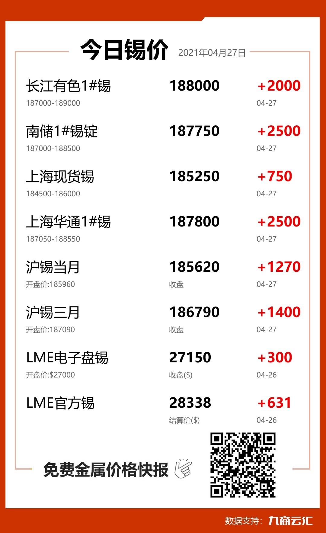 2021年04月27日云汇锡价行情:今日锡价大涨