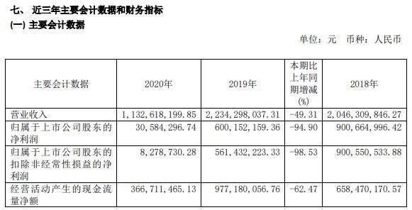 西藏珠峰2020年净利减少94.9%