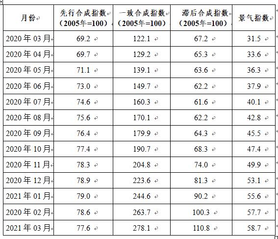 3月中国铅锌产业月度景气指数为58.7 较上月上升1.0个点