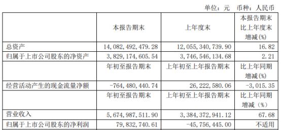 豫光金铅2021年第一季度净利7983.27万扭亏为盈 销量增加及价格上涨