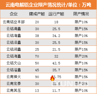 云南电解铝企业陆续停槽 限产产能已超60万吨