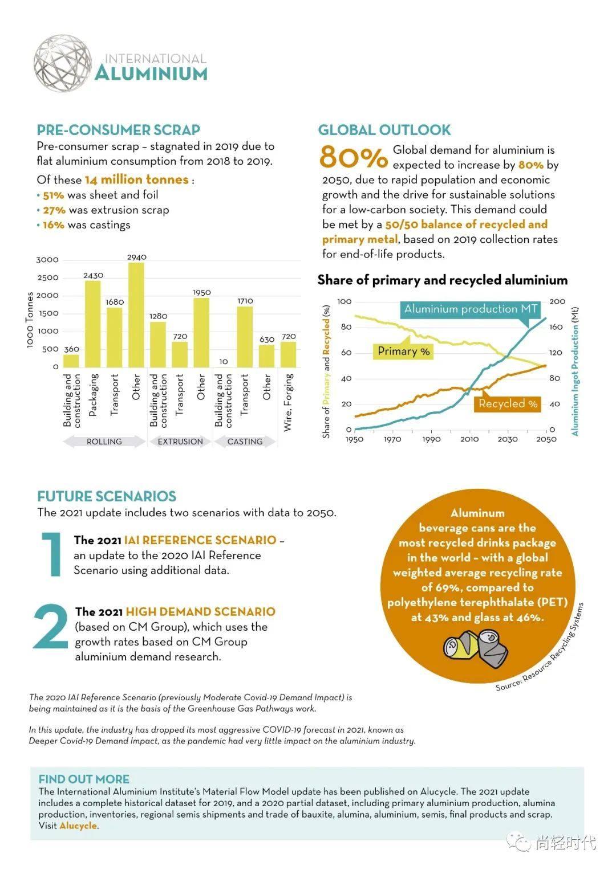 国际铝协最新数据—消费后废铝回收量突破2000万吨 减碳3亿吨