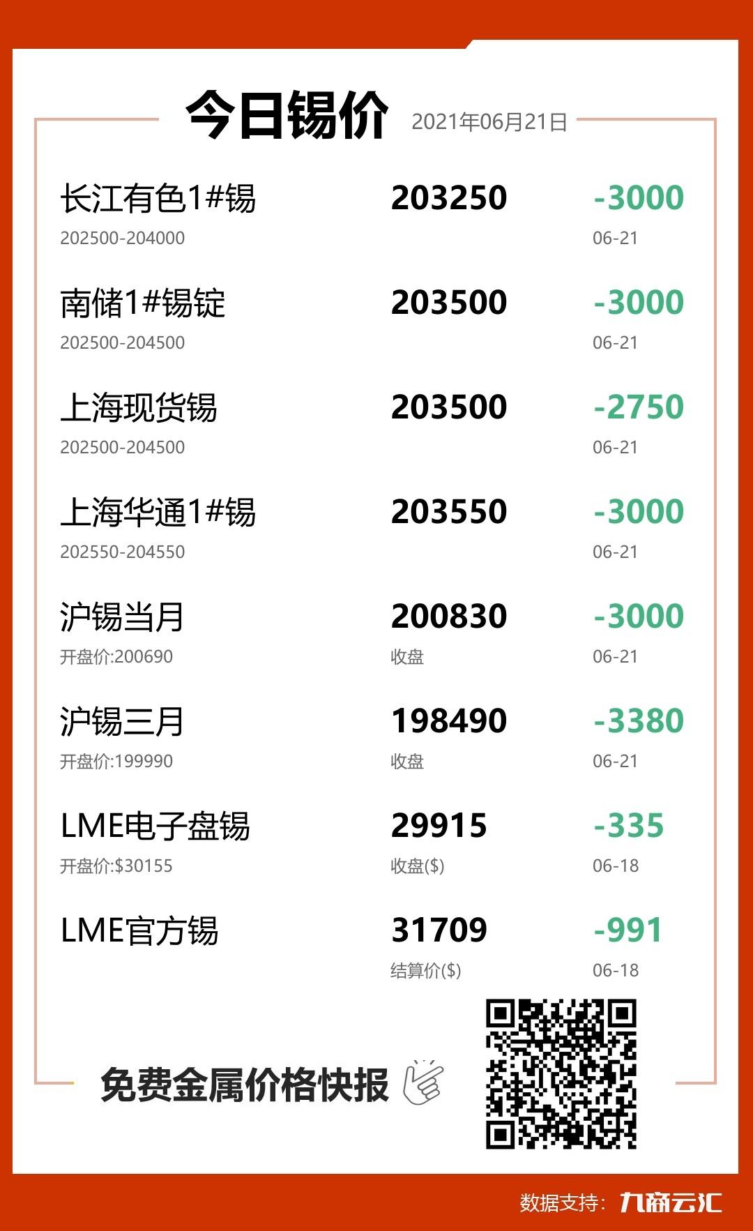 2021年06月21日云汇锡价行情:今日锡价大跌
