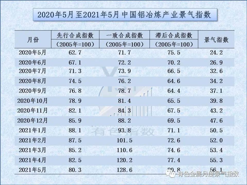 5月中国铝冶炼产业景气指数较上月上升0.8个点