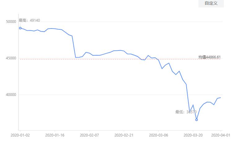 央行宣布全面降准 历次降准后铜价走势盘点
