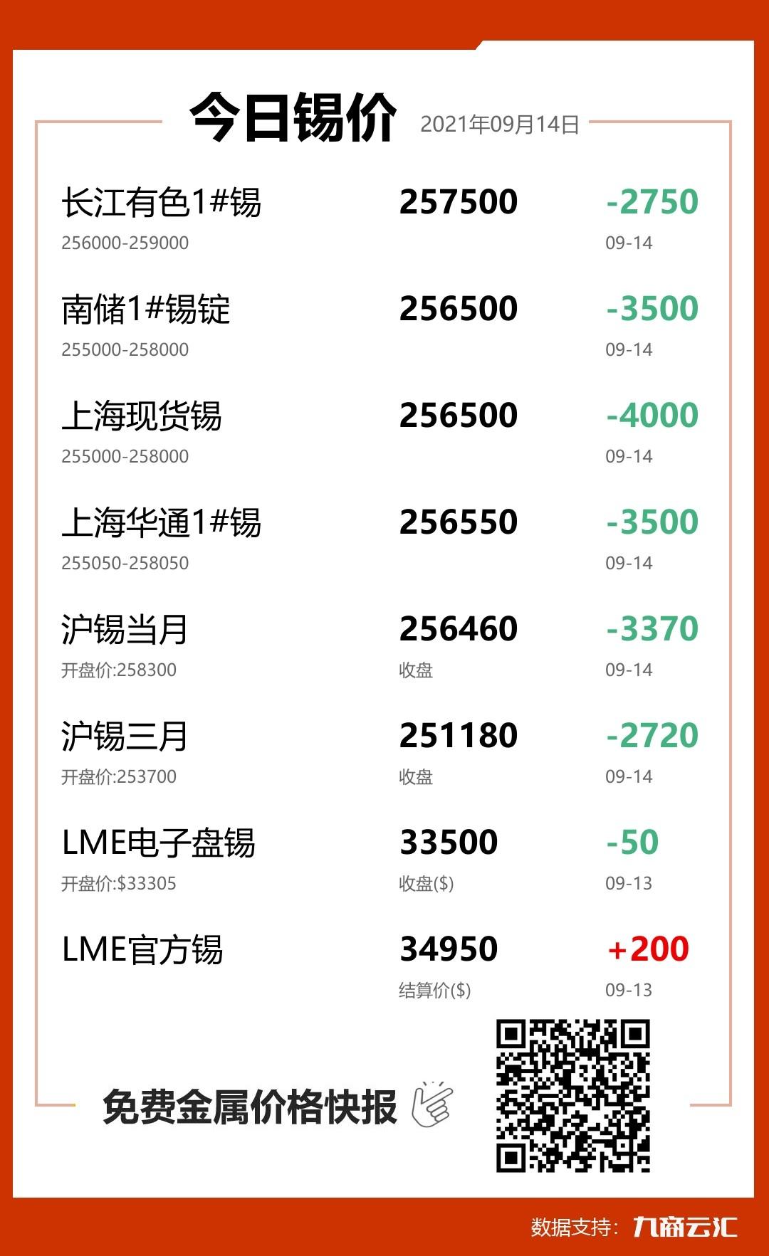 2021年09月14日云汇锡价行情:今日锡价大跌