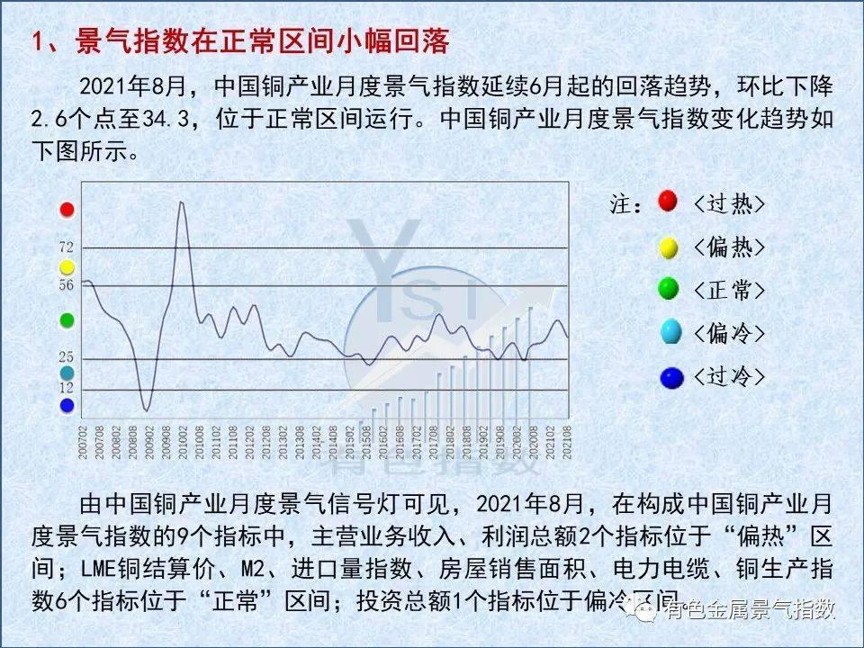 2021年8月中国铜产业景气指数为34.3 较上月回落2.6个点