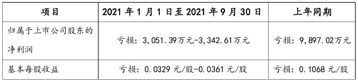 宏创控股2021年前三季度预计亏损0.31亿元–0.33亿元 比上年同期亏损减少69%–66%